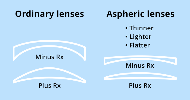 aspheric-lenses-wink-optometry